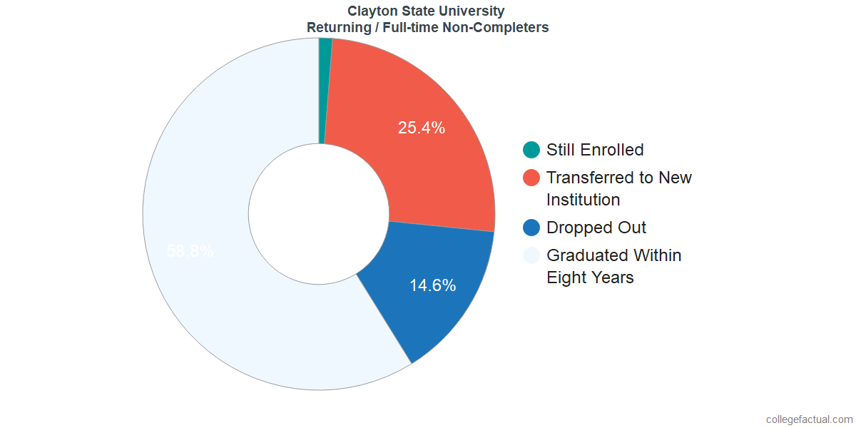 Non-completion rates for returning / full-time students at Clayton State University