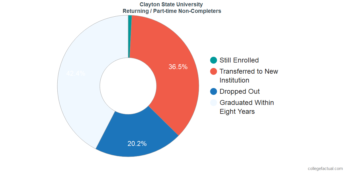 Non-completion rates for returning / part-time students at Clayton State University