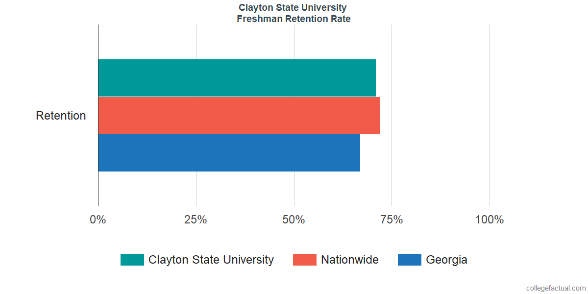 Freshman Retention Rate at Clayton State University