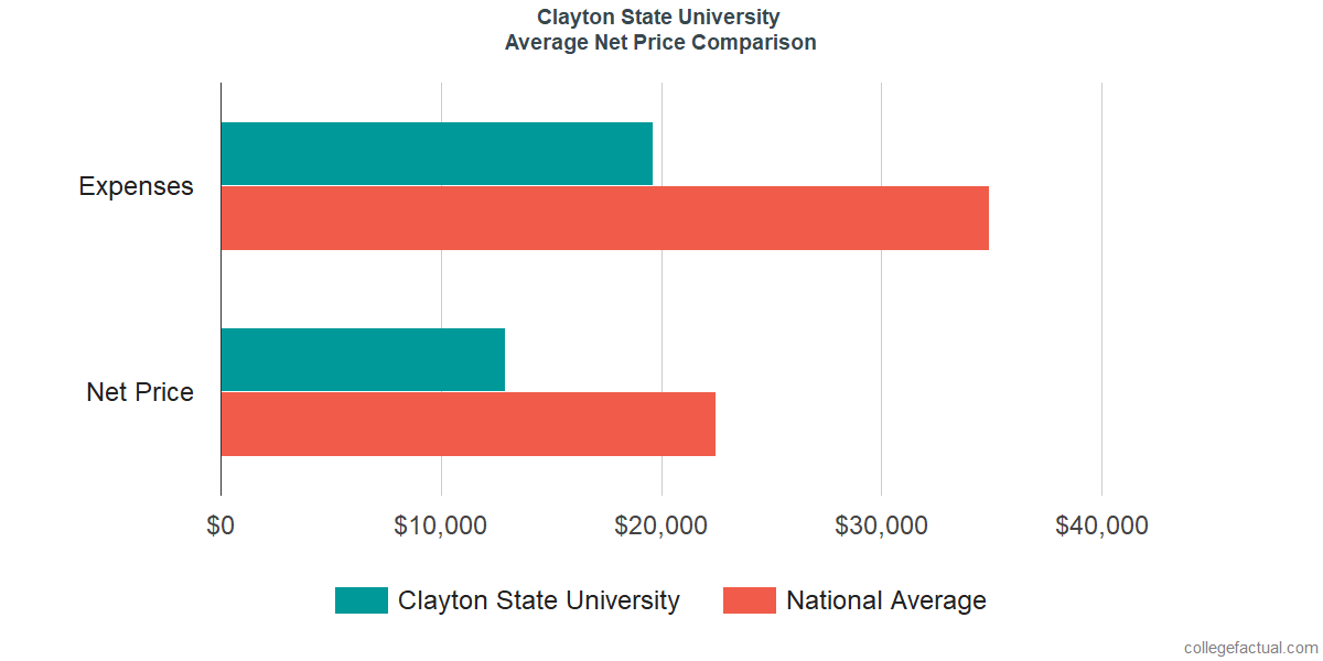 Net Price Comparisons at Clayton State University