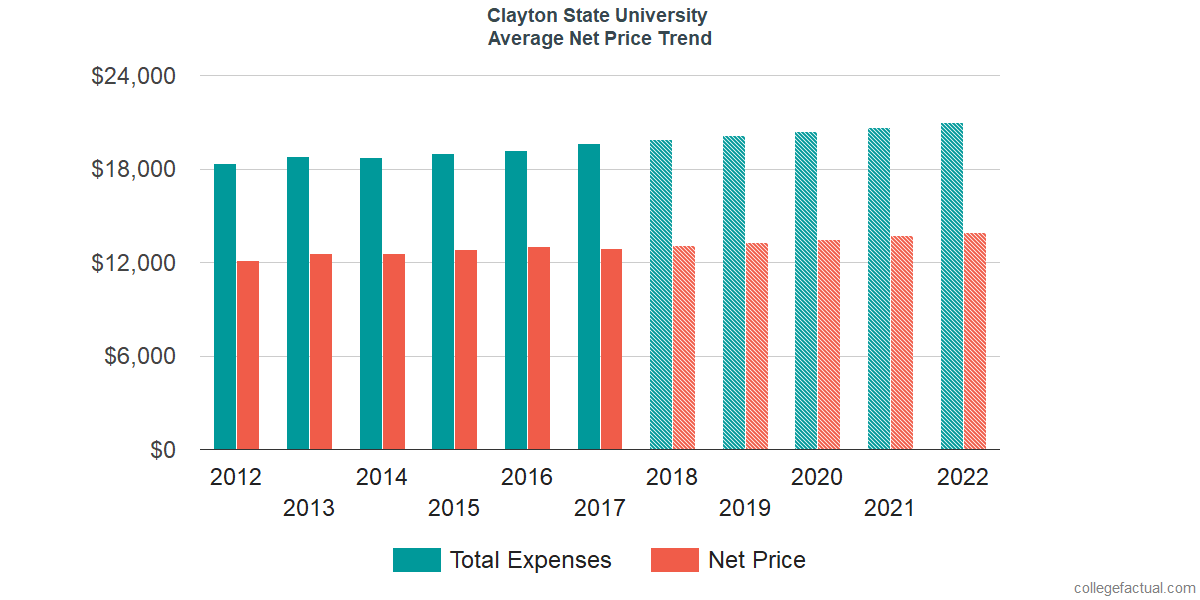 Net Price Trends at Clayton State University