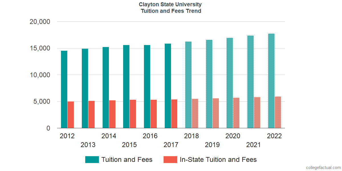 Tuition and Fees Trends at Clayton State University