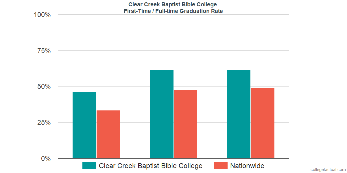 Graduation rates for first-time / full-time students at Clear Creek Baptist Bible College
