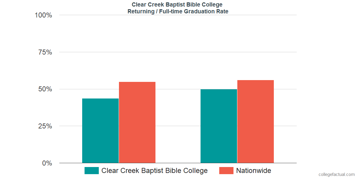 Graduation rates for returning / full-time students at Clear Creek Baptist Bible College