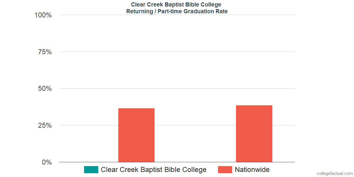 Graduation rates for returning / part-time students at Clear Creek Baptist Bible College