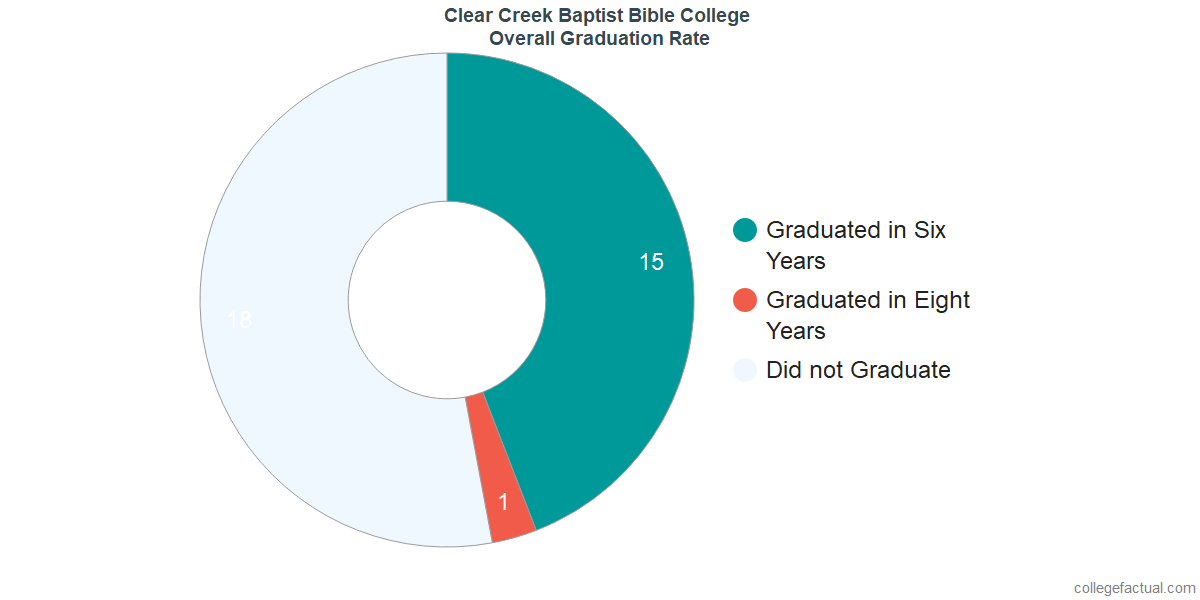 Undergraduate Graduation Rate at Clear Creek Baptist Bible College
