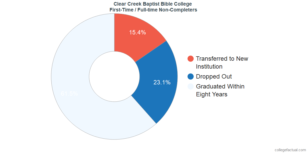 Non-completion rates for first-time / full-time students at Clear Creek Baptist Bible College