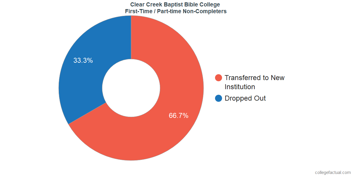 Non-completion rates for first-time / part-time students at Clear Creek Baptist Bible College