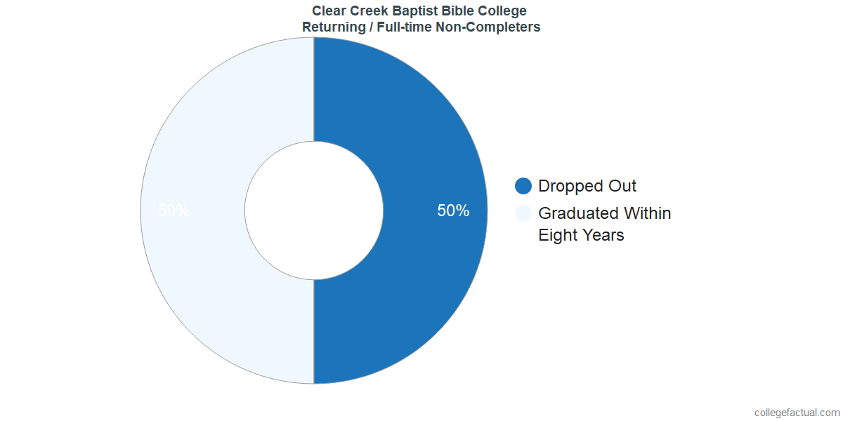 Non-completion rates for returning / full-time students at Clear Creek Baptist Bible College