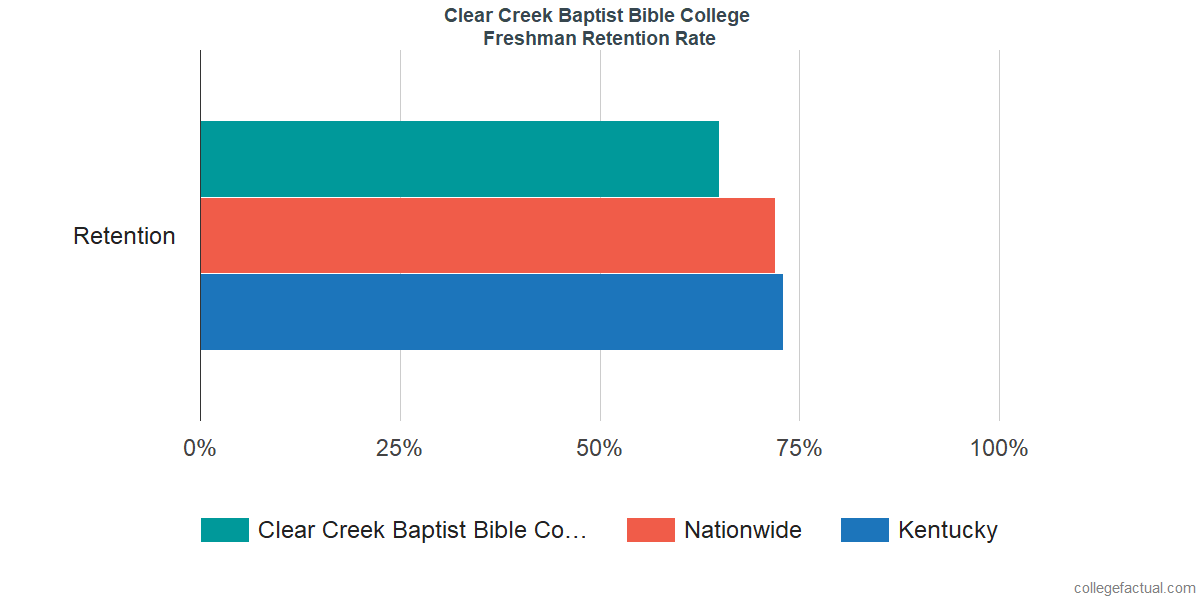 Freshman Retention Rate at Clear Creek Baptist Bible College