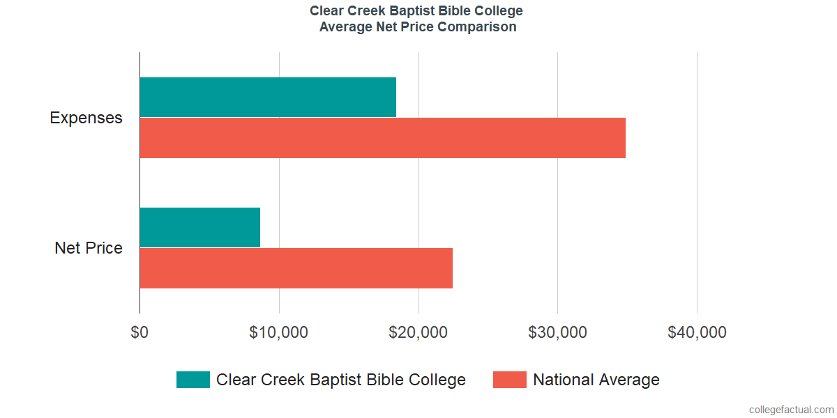 Net Price Comparisons at Clear Creek Baptist Bible College