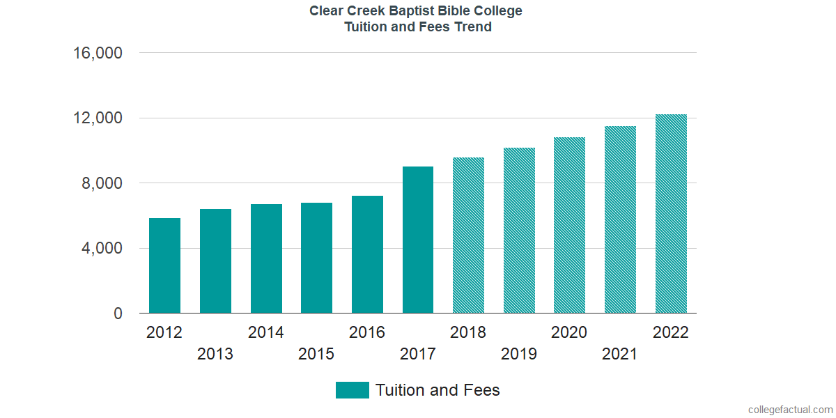 Tuition and Fees Trends at Clear Creek Baptist Bible College