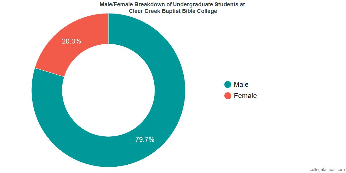 Male/Female Diversity of Undergraduates at Clear Creek Baptist Bible College