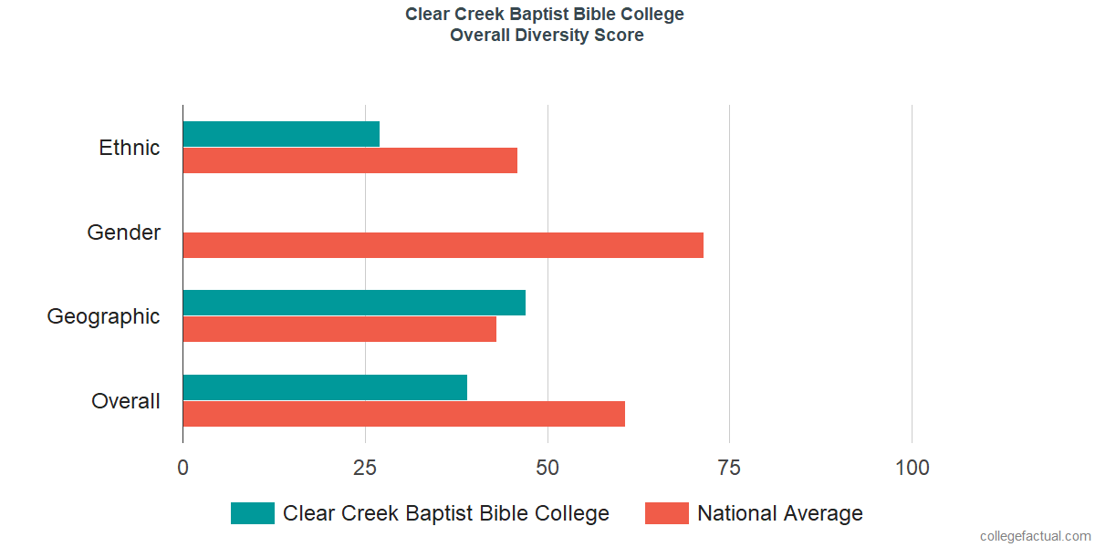 Overall Diversity at Clear Creek Baptist Bible College