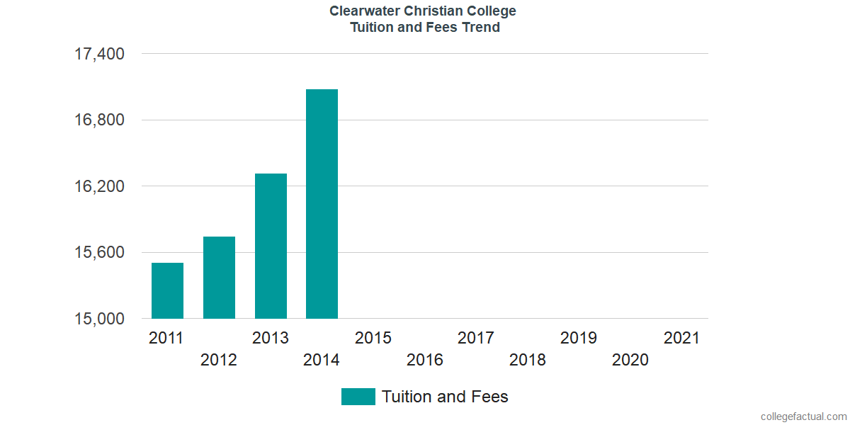Tuition and Fees Trends at Clearwater Christian College