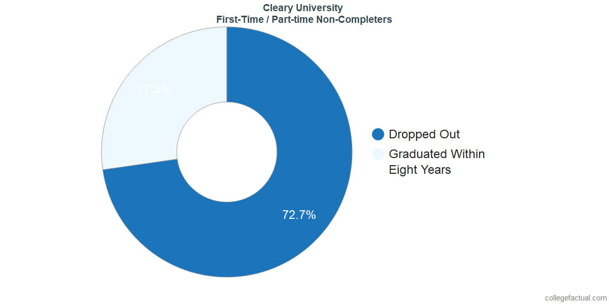 Non-completion rates for first-time / part-time students at Cleary University