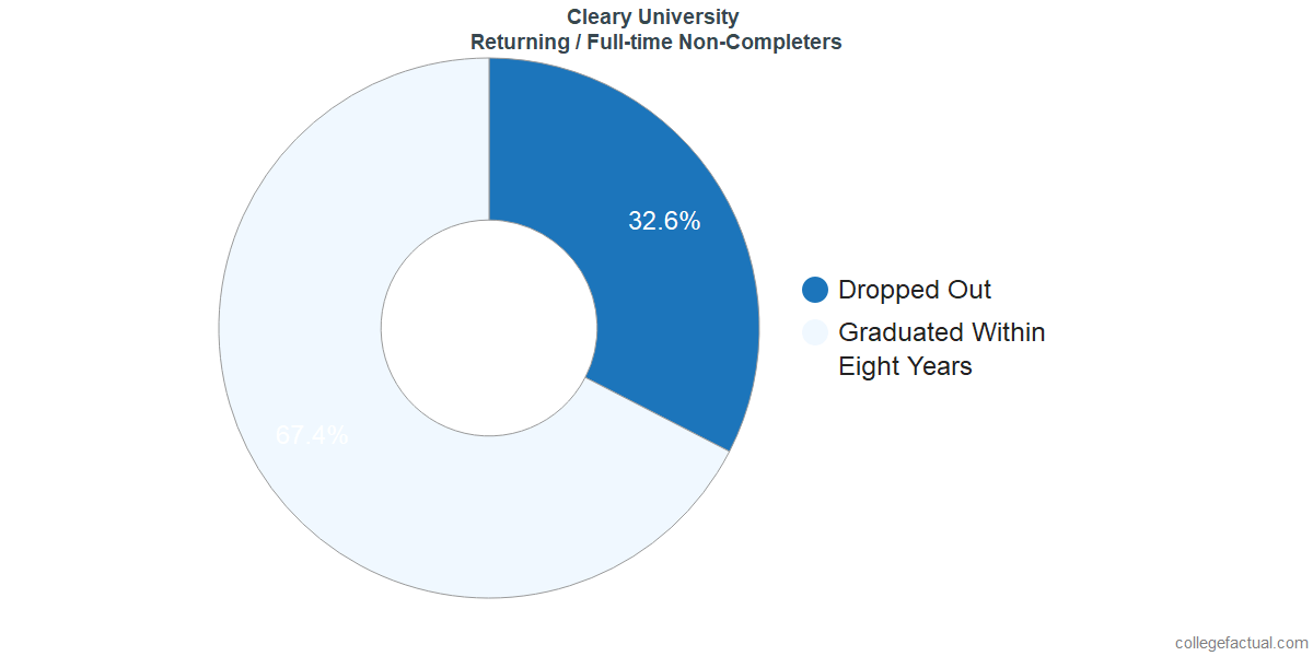 Non-completion rates for returning / full-time students at Cleary University