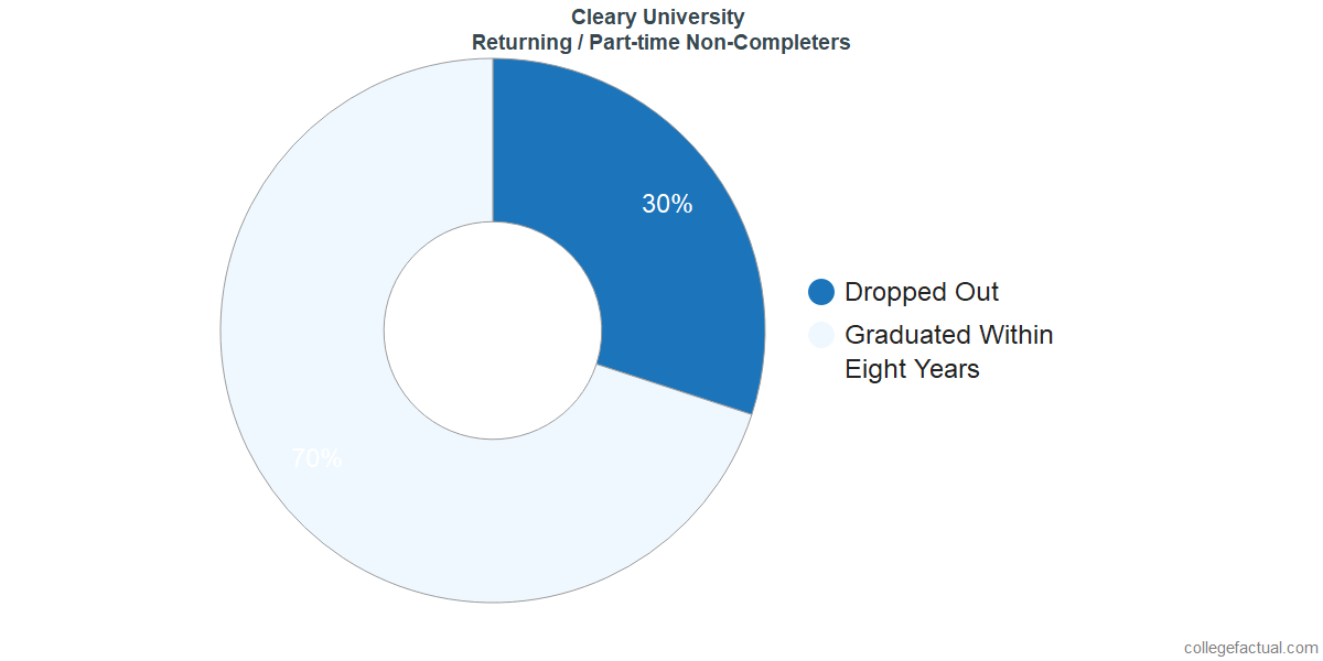 Non-completion rates for returning / part-time students at Cleary University