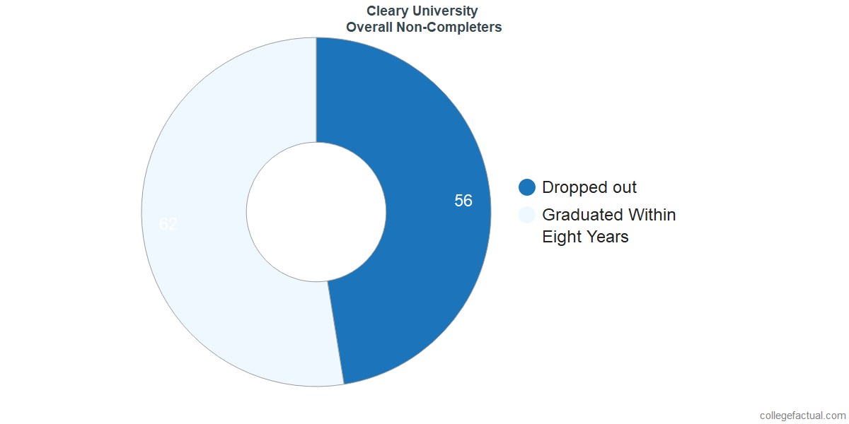 outcomes for students who failed to graduate from Cleary University