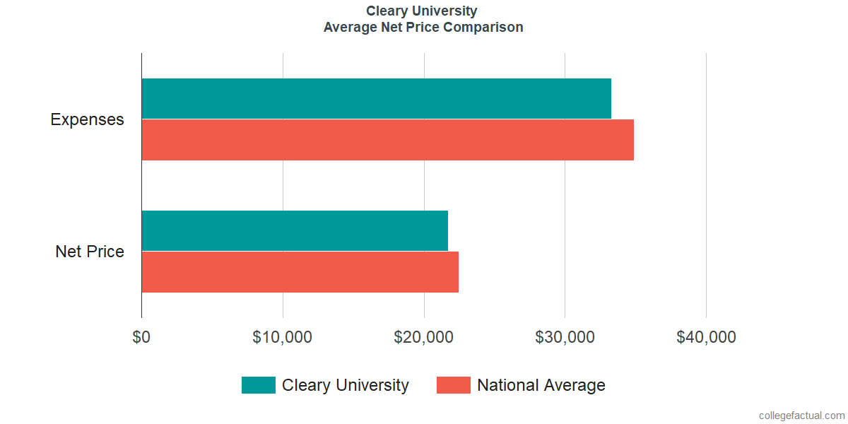 Net Price Comparisons at Cleary University