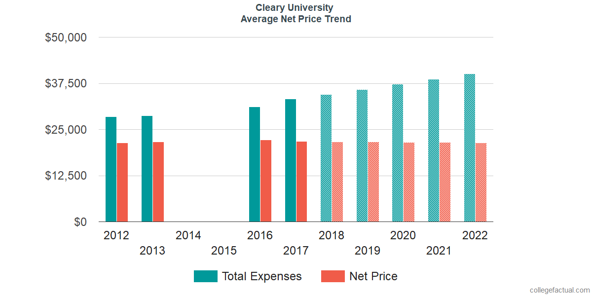 Net Price Trends at Cleary University