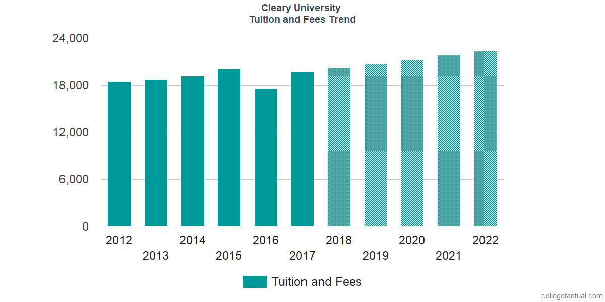 Tuition and Fees Trends at Cleary University