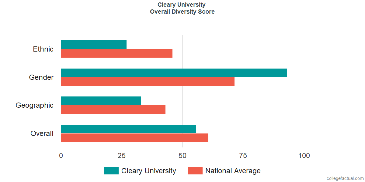 Overall Diversity at Cleary University