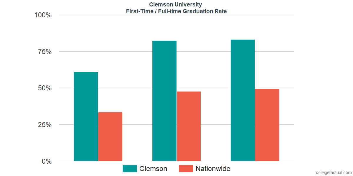 Graduation rates for first-time / full-time students at Clemson University