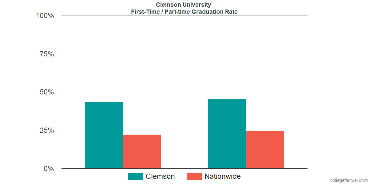 Graduation rates for first-time / part-time students at Clemson University