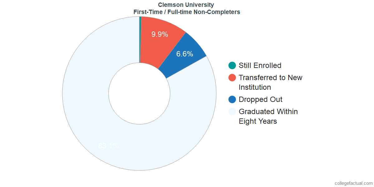 Non-completion rates for first-time / full-time students at Clemson University