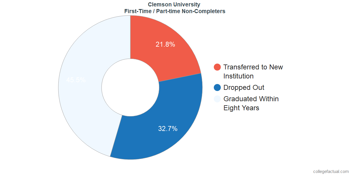 Non-completion rates for first-time / part-time students at Clemson University