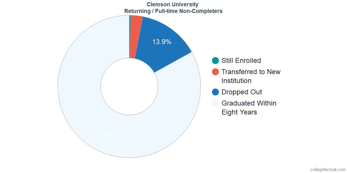 Non-completion rates for returning / full-time students at Clemson University