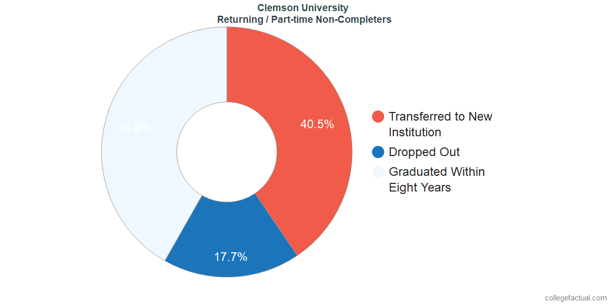 Non-completion rates for returning / part-time students at Clemson University