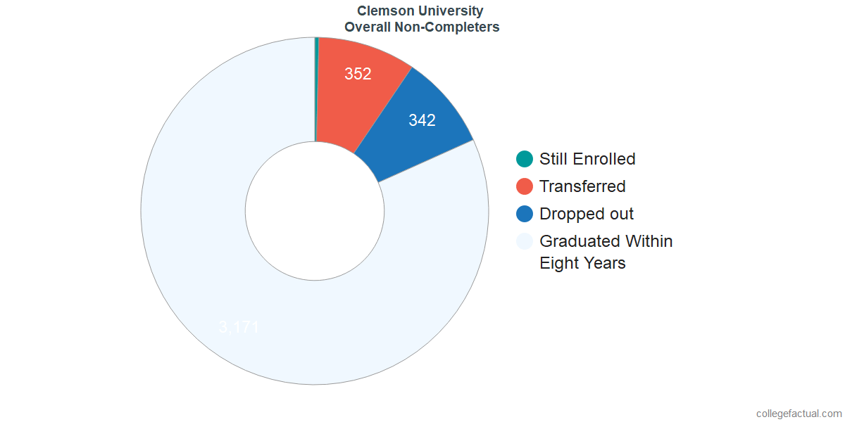 outcomes for students who failed to graduate from Clemson University