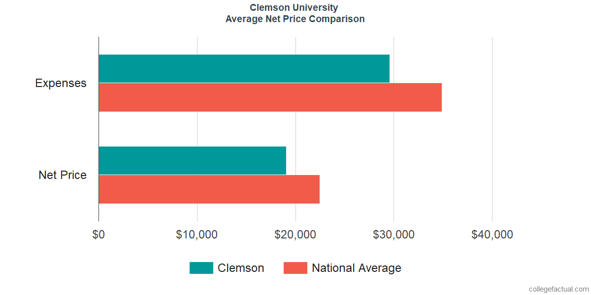 Net Price Comparisons at Clemson University