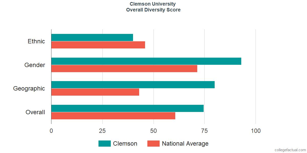 Overall Diversity at Clemson University