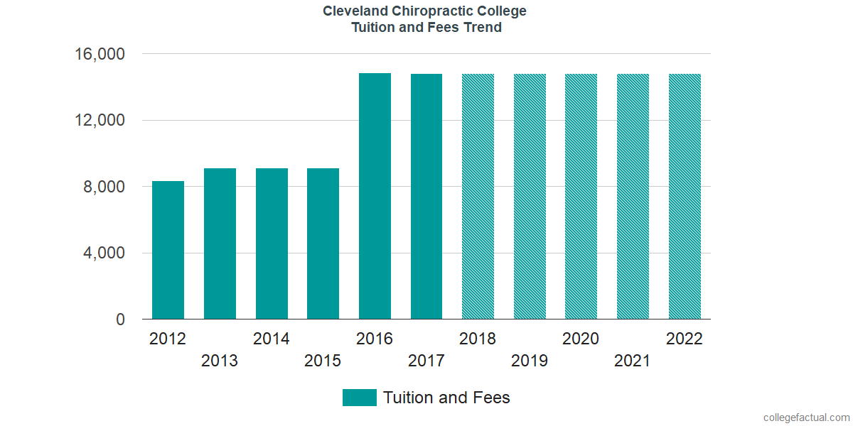 Tuition and Fees Trends at Cleveland University - Kansas City