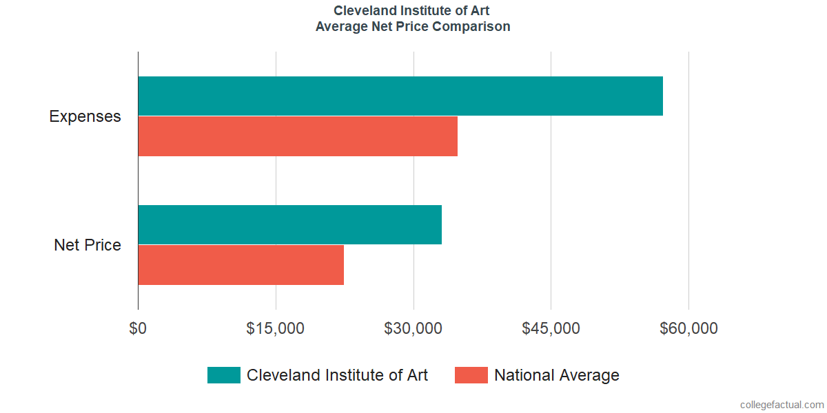 Net Price Comparisons at Cleveland Institute of Art