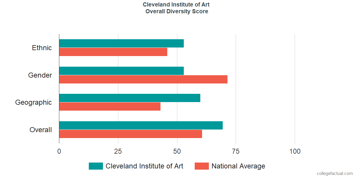 Overall Diversity at Cleveland Institute of Art