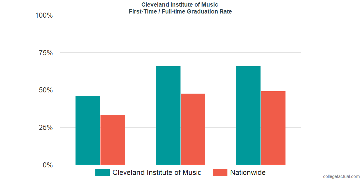 Graduation rates for first time / full-time students at Cleveland Institute of Music