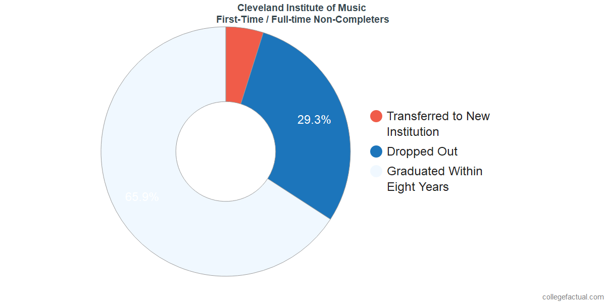 Non-completion rates for first-time / full-time students at Cleveland Institute of Music