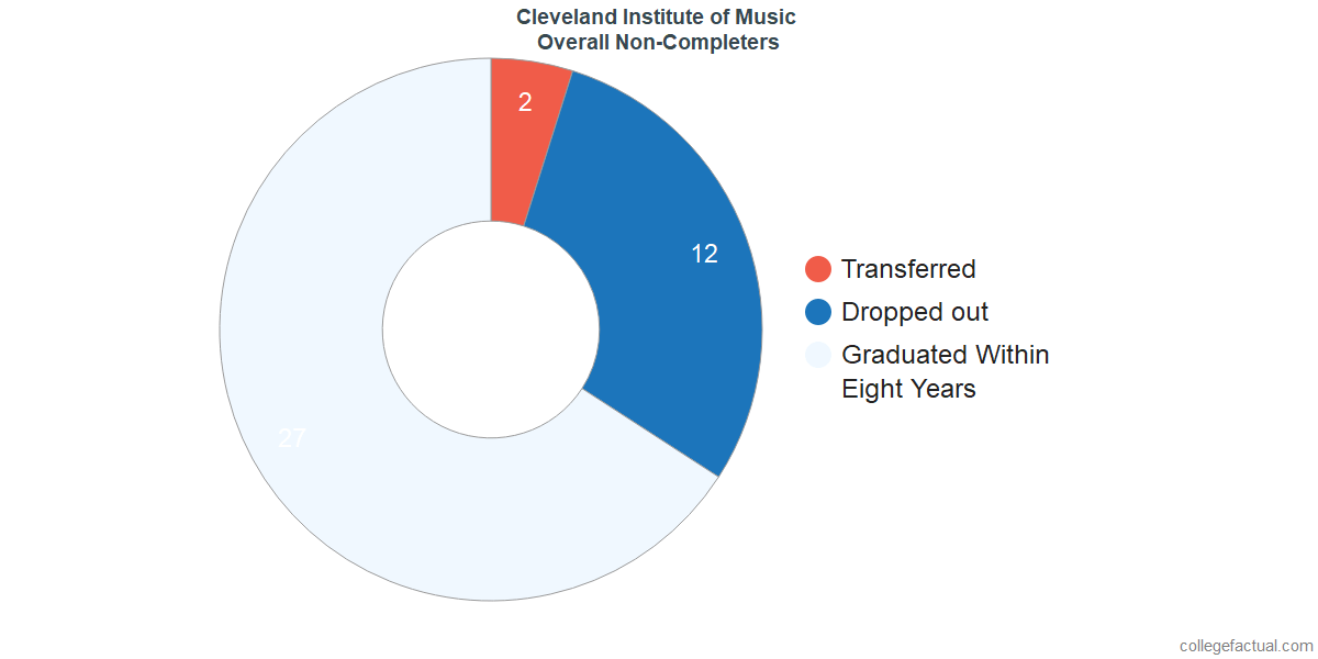 outcomes for students who failed to graduate from Cleveland Institute of Music