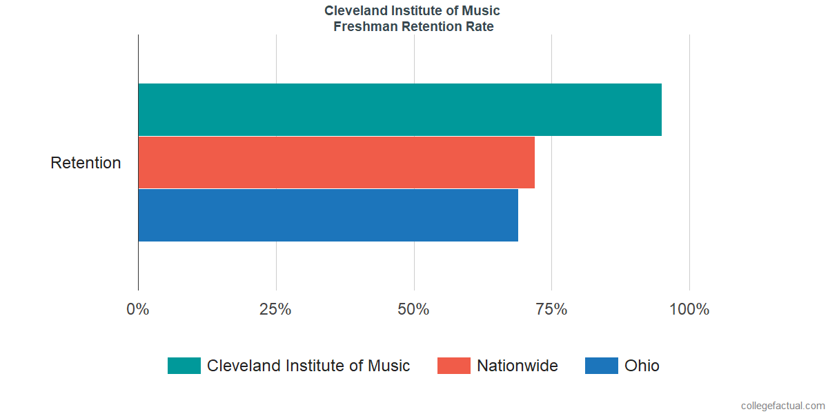 Freshman Retention Rate at Cleveland Institute of Music