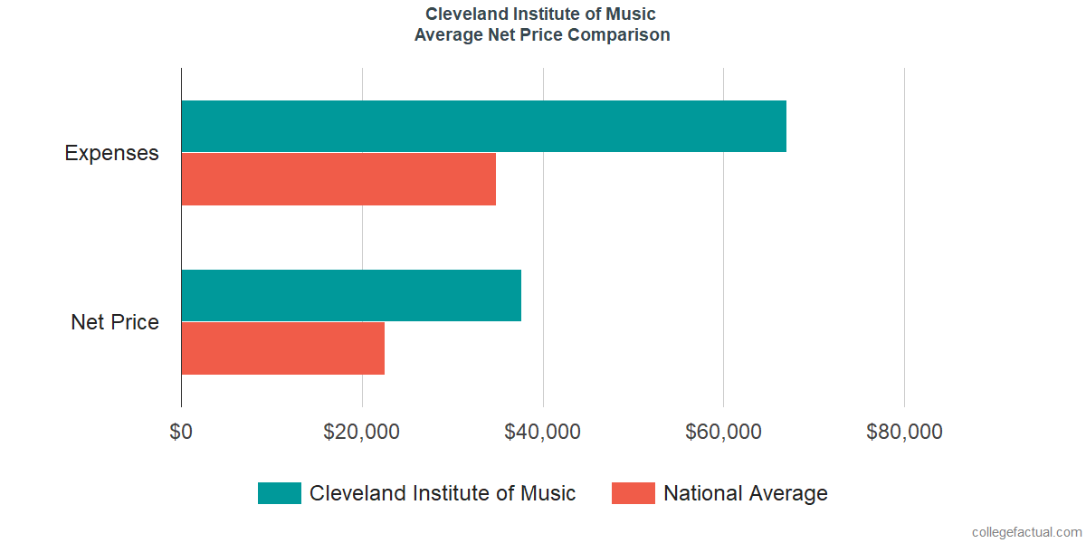 Net Price Comparisons at Cleveland Institute of Music