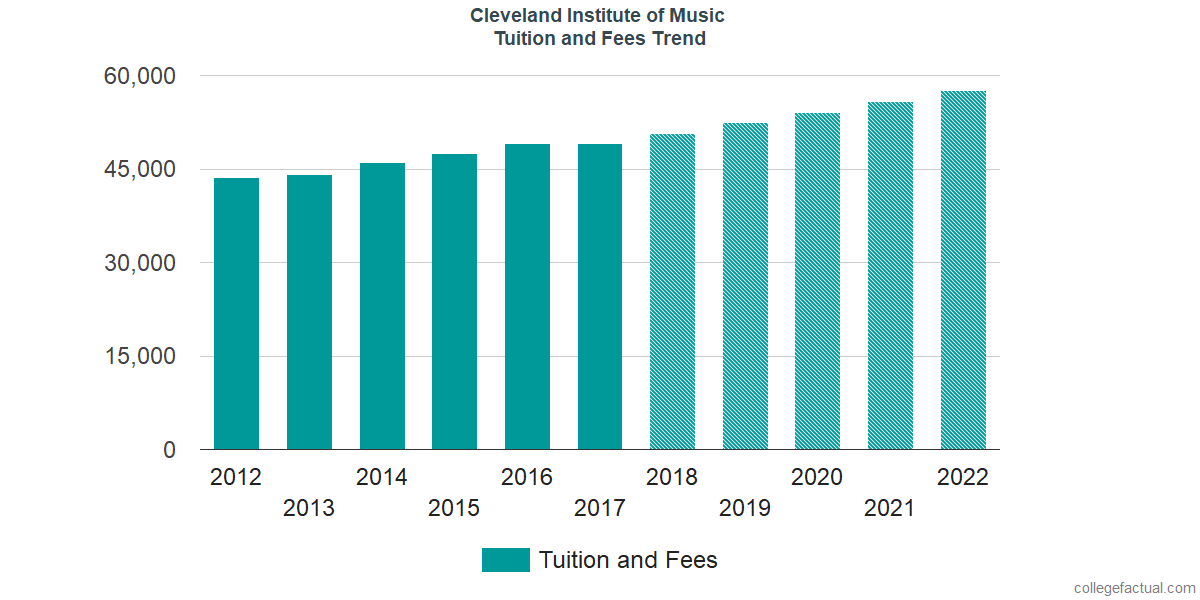Tuition and Fees Trends at Cleveland Institute of Music