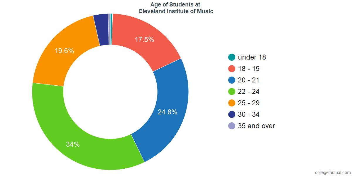 Age of Undergraduates at Cleveland Institute of Music