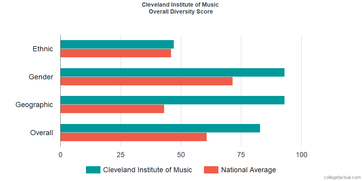 Overall Diversity at Cleveland Institute of Music