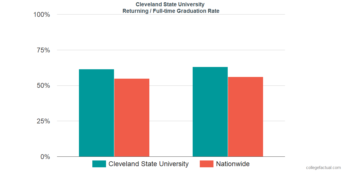 Graduation rates for returning / full-time students at Cleveland State University