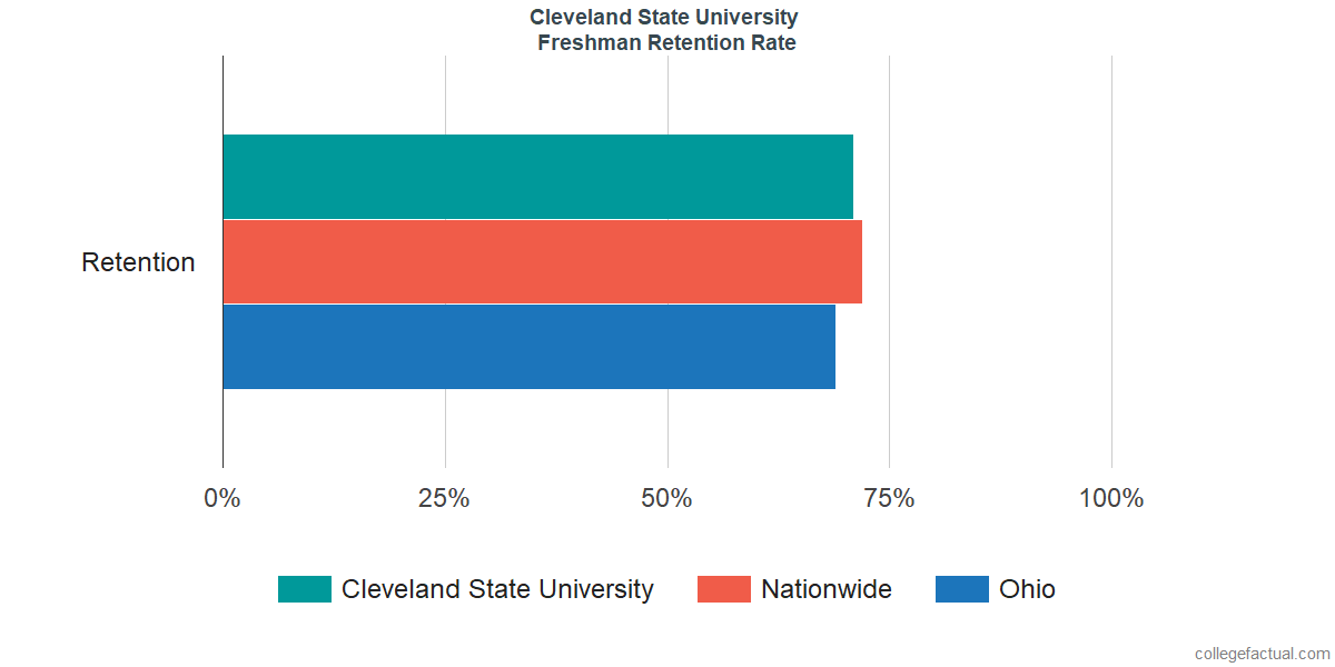 Freshman Retention Rate at Cleveland State University