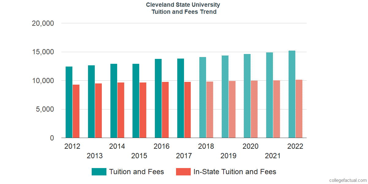 Tuition and Fees Trends at Cleveland State University
